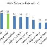News  Polscy kierowcy w natarciu