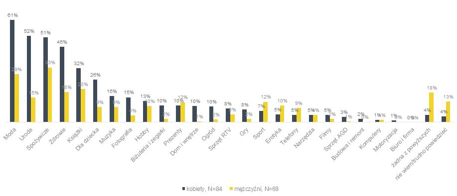 Shopping  Letnie trendy zakupowe Polek – wyniki najnowszego raportu